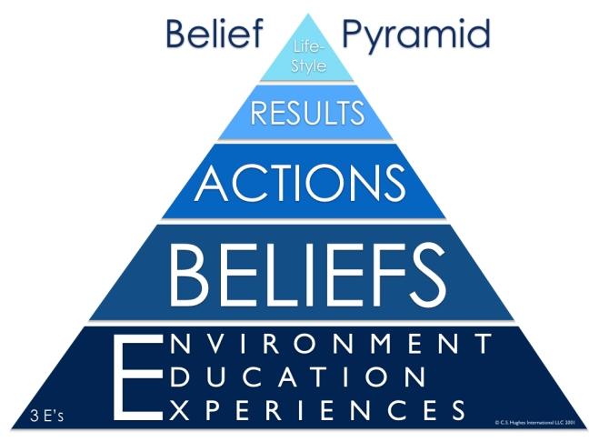 Belief-Pyramid.001
